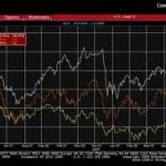 Как покупать акции в условиях кризиса