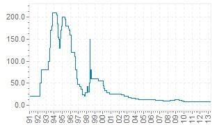 Ставка рефинансирования  - lдолгосрочный график