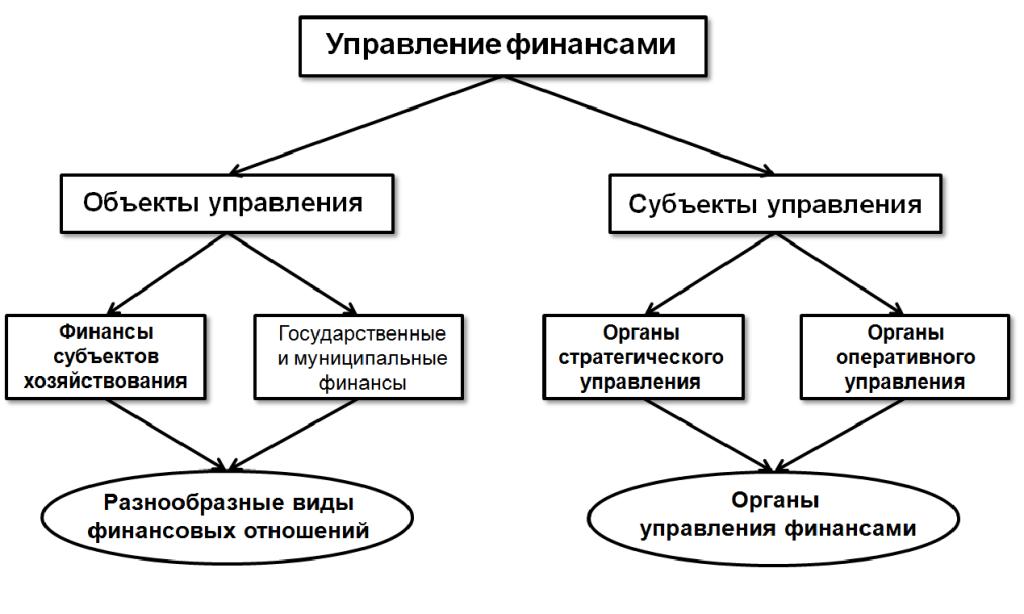 страхование в системе финансов