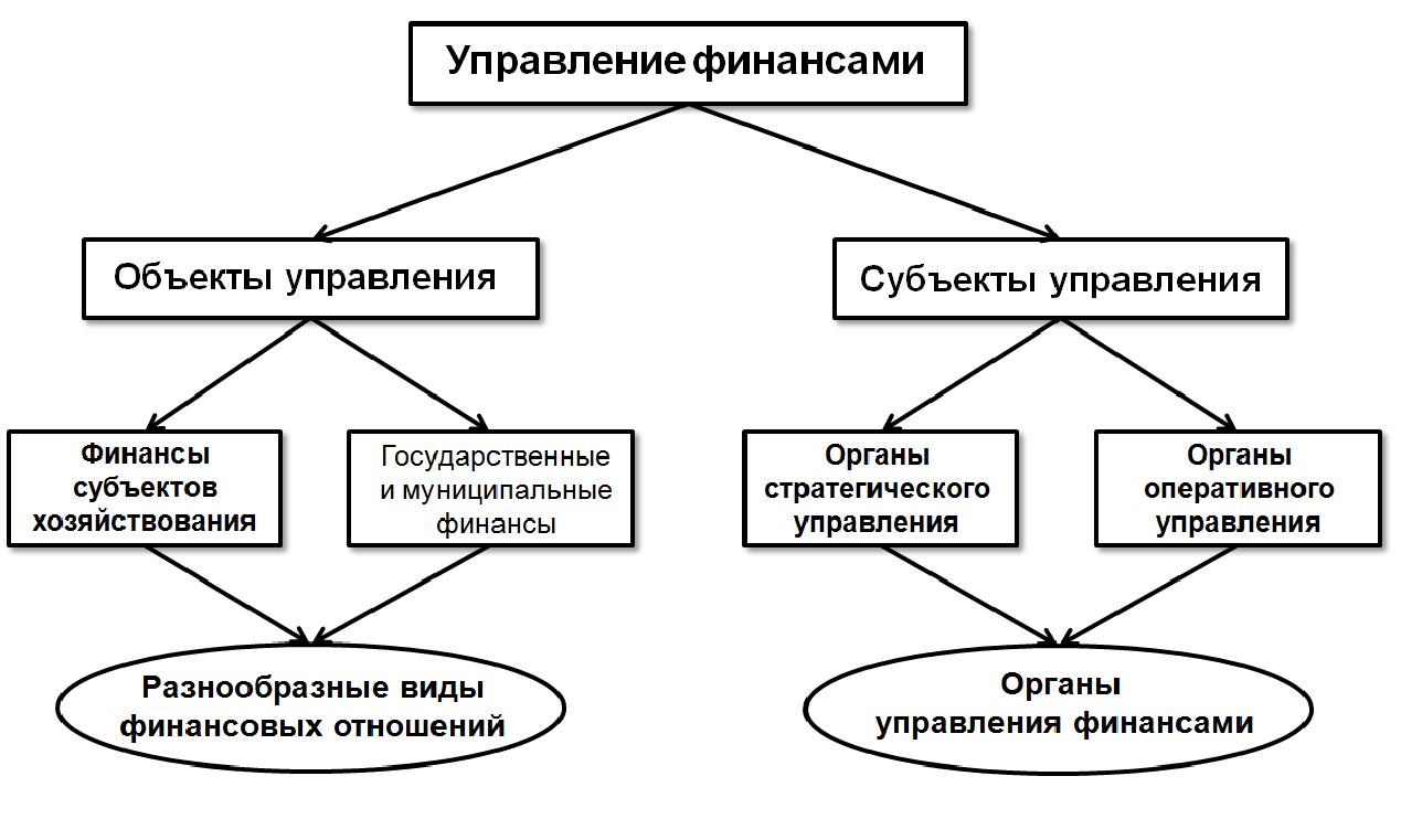 сообщение система управления финансами в рф материалы способны пропускать