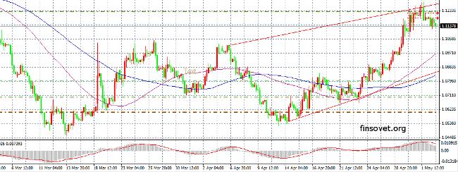 Прогноз по паре EUR USD 04.05.2015