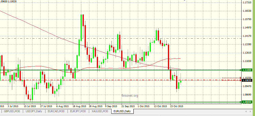 Прогноз по паре EUR USD