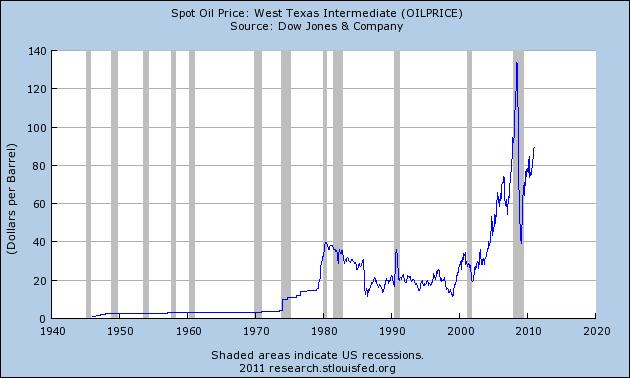 прогноз цен на WTI