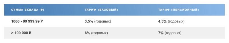 Доходность Сберегательного счета в Почта Банк России