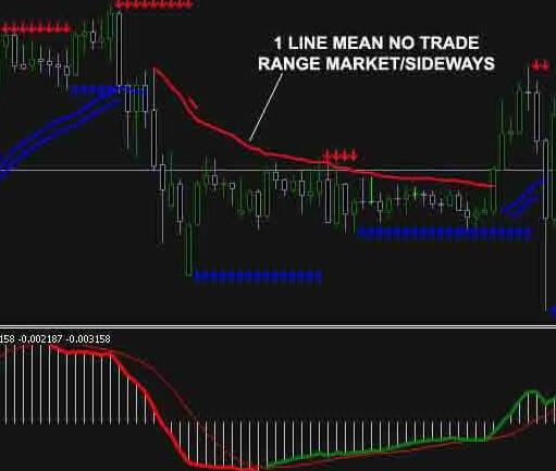 лучшие торговые индикаторы форекс