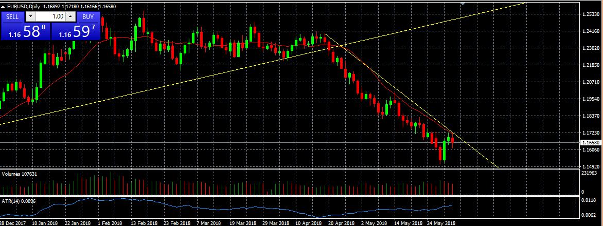 EURUSD Buy  -  1,1465