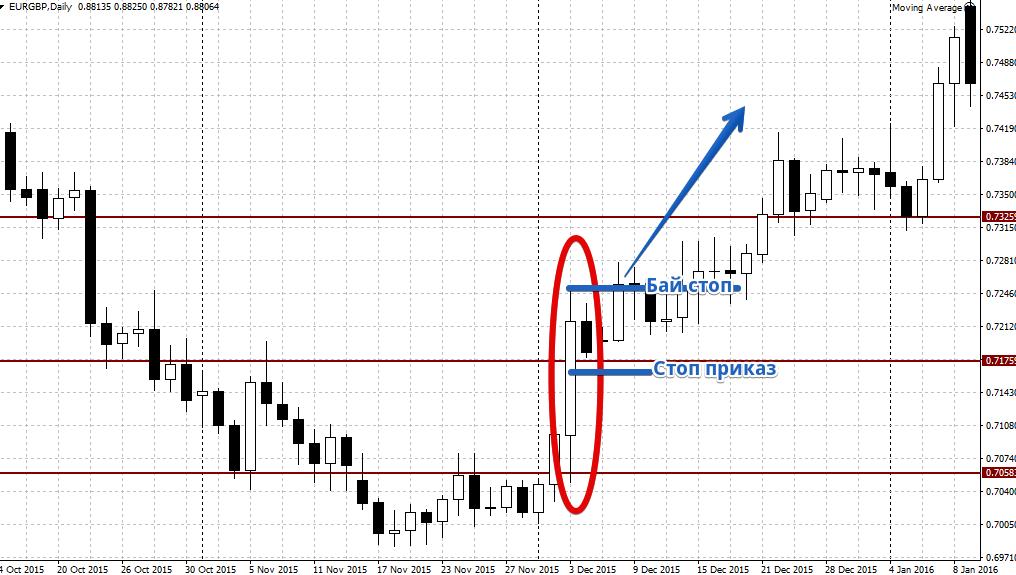 Стратегии торговли на финансовом рынке форекс процентная ставка форекс