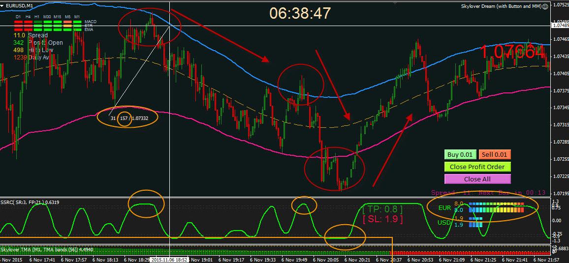 Торговые стратегии торговли форекс металл биржа форекс