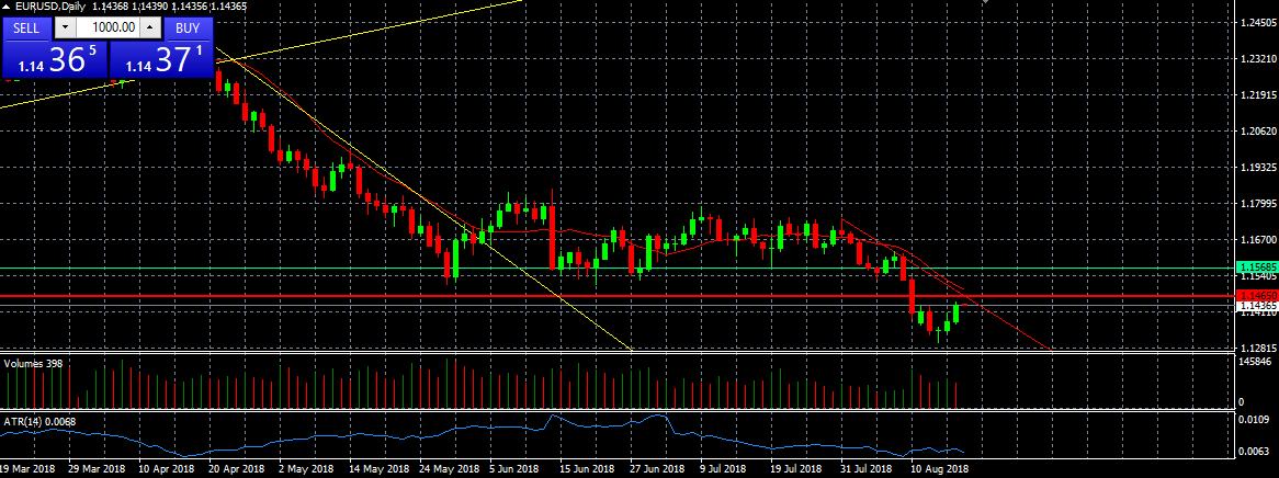 Валютная пара EUR/USD